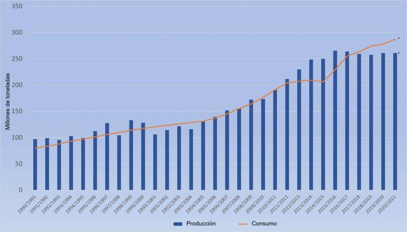 Producción y consumo de maíz en China. Fuente: 333 a partir de datos del FAS-USDA. (*Previsiones)