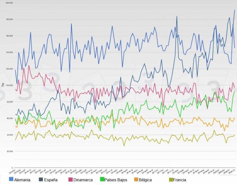 Datos mensuales de los principales exportadores europeos de carne de cerdo fresca y congelada.