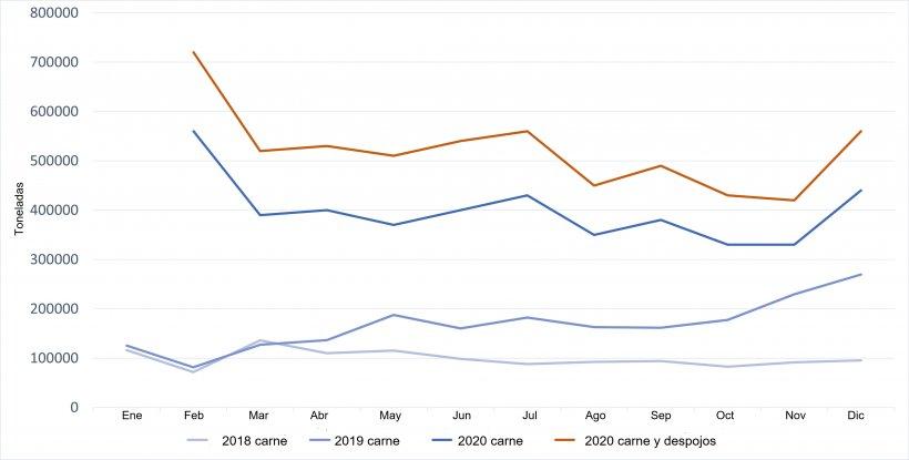 Evolución de las importaciones chinas de carne de cerdo. Fuente: 333 a partir de datos de GACC. (Nota: Febrero muestras los datos acmulados de enero y febrero)