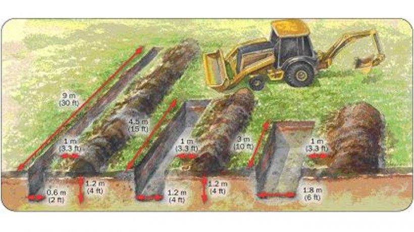 Figura 1.Utilizar diferentes medidas de zanja en función de los animales a enterrar (fuente: Ontario Ministry of Agriculture, Foodsand Rural Affairs).