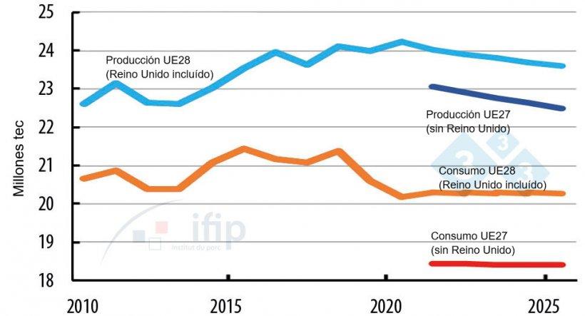 Evolution de la producción y consumo en la UE.