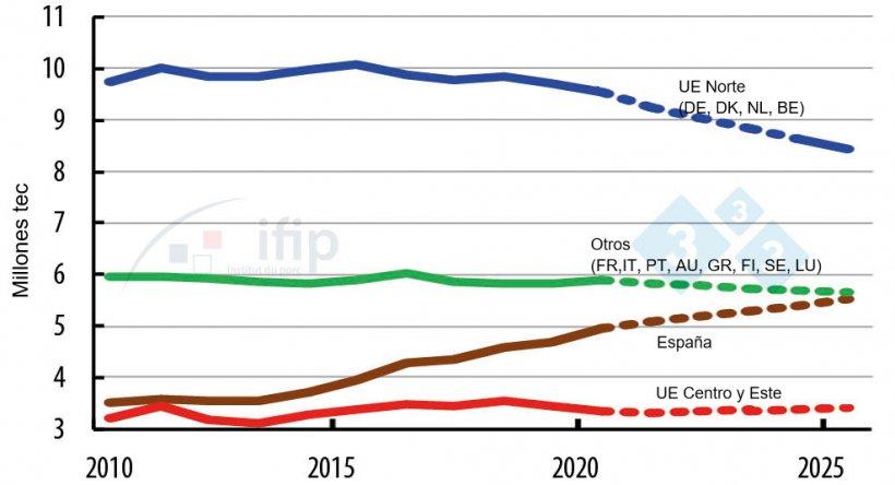 Evolución de la producción de los países de la UE.