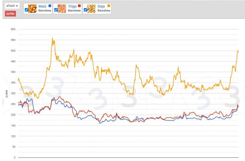 Gráfico 2. Precios de materias primas en 333