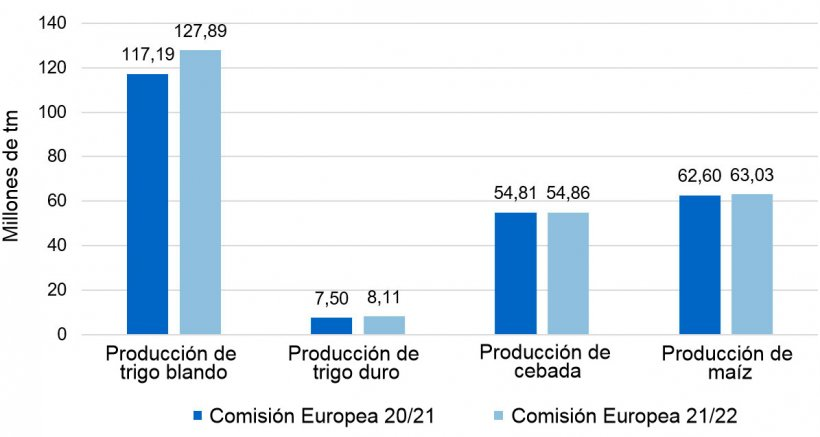 Gráfico 1. Diferencial de la producción europea 2021/22 vs 2020/21 (fuente: Coceral).
