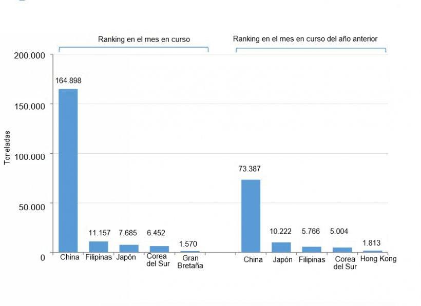 Exportaciones españolas de productos porcinos durante el mes de enero (2021 vs. 2020). Fuente: Cexgan.