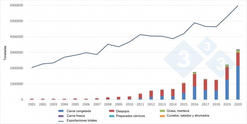 Evolución de las exportaciones europeas de productos porcinos hacia China. Fuente: 333 a partir dedatos de la DG Agri