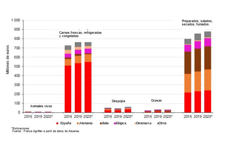 Répartition en valeur des importations françaises de porc par pays