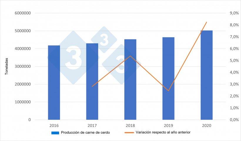 Producción española de carde de cerdo. Fuente: 333 a partir de datos del Ministerio de Agricultura