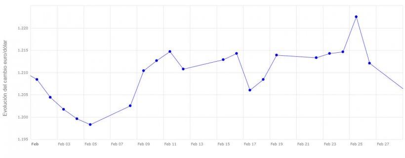Gráfico 2. Evolución del cambio euro/dólar en el mes de febrero (fuente: Banco Central Europeo).