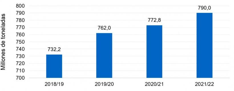 Gráfico 1. Tendencia alcista en la producción mundial del trigo blando (fuente: Consejo Internacional de Cereales).