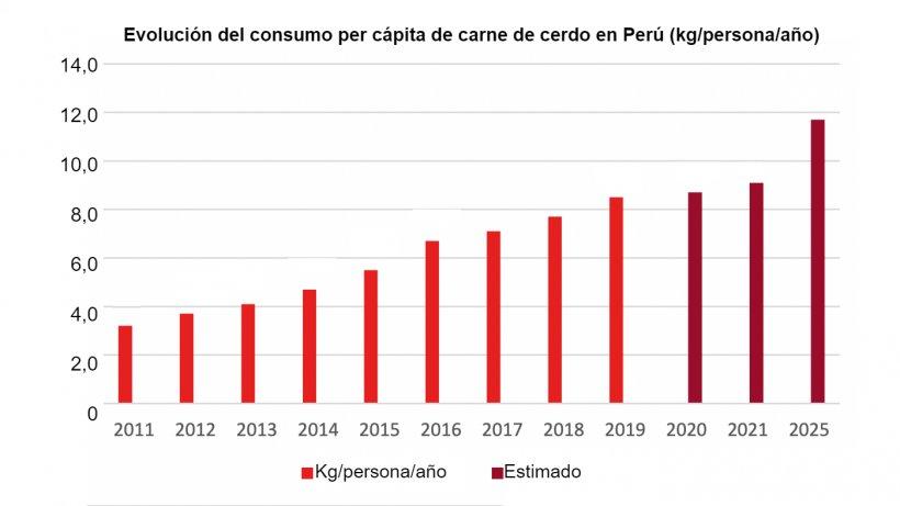 Fuente: Consejo de Comercio de Dinamarca, de la Asociación Peruana de Porcicultores, 2021.