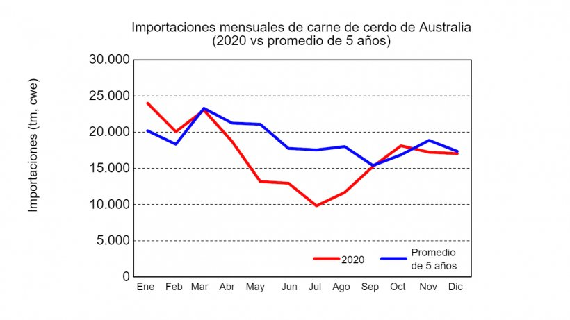Fuente: USDA, del Australian Bureau of Statistics.