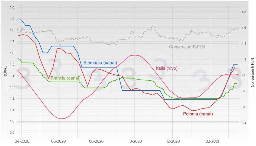 Gráfica 2. Evolución del precio del cerdo en Alemania, Francia, Italia y Polonia.