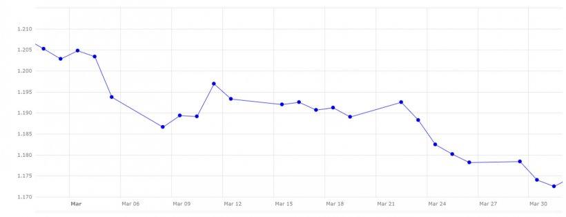 Gráfico 3. Evolución del cambio euro/dólar en el mes de marzo (fuente: Banco Central Europeo.