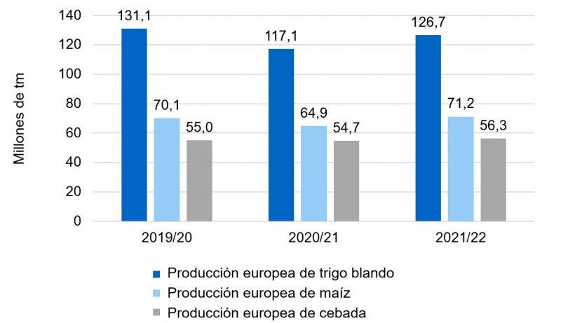 Gráfico 2. Tendencia alcista en la producción europea de trigo blando, maíz y cebada (fuente: Comisión Europea).