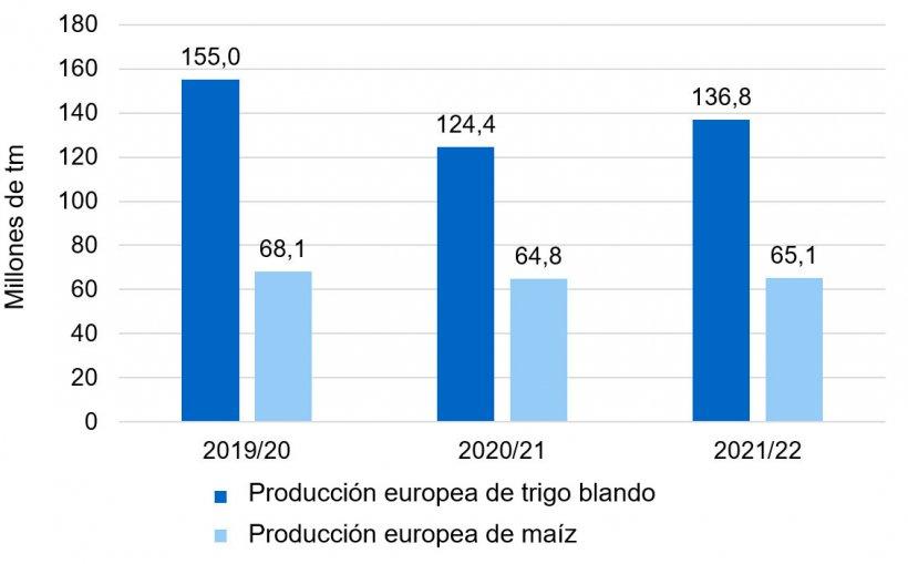 Gráfico 1. Tendencia alcista en la producción europea de trigo blando y maíz (fuente: Consejo Internacional de Cereales).