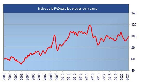Índice de la FAO para los precios de la carne