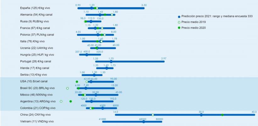 Figura 1. Precio medio en 2021: Comparación entre las predicciones de los usuarios de 333 (recopiladas entre el 25 de enero y el 25 de febrero de 2021) y el precio medio real para 2019 y 2020. Para cada país, el rango de respuestas se muestra a través de la barra azul, donde se representan los valores máximo, mínimo y la mediana. El precio medio real en 2019 y 2020 se indica con puntos verdes. El número de datos analizados se muestra entre paréntesis.