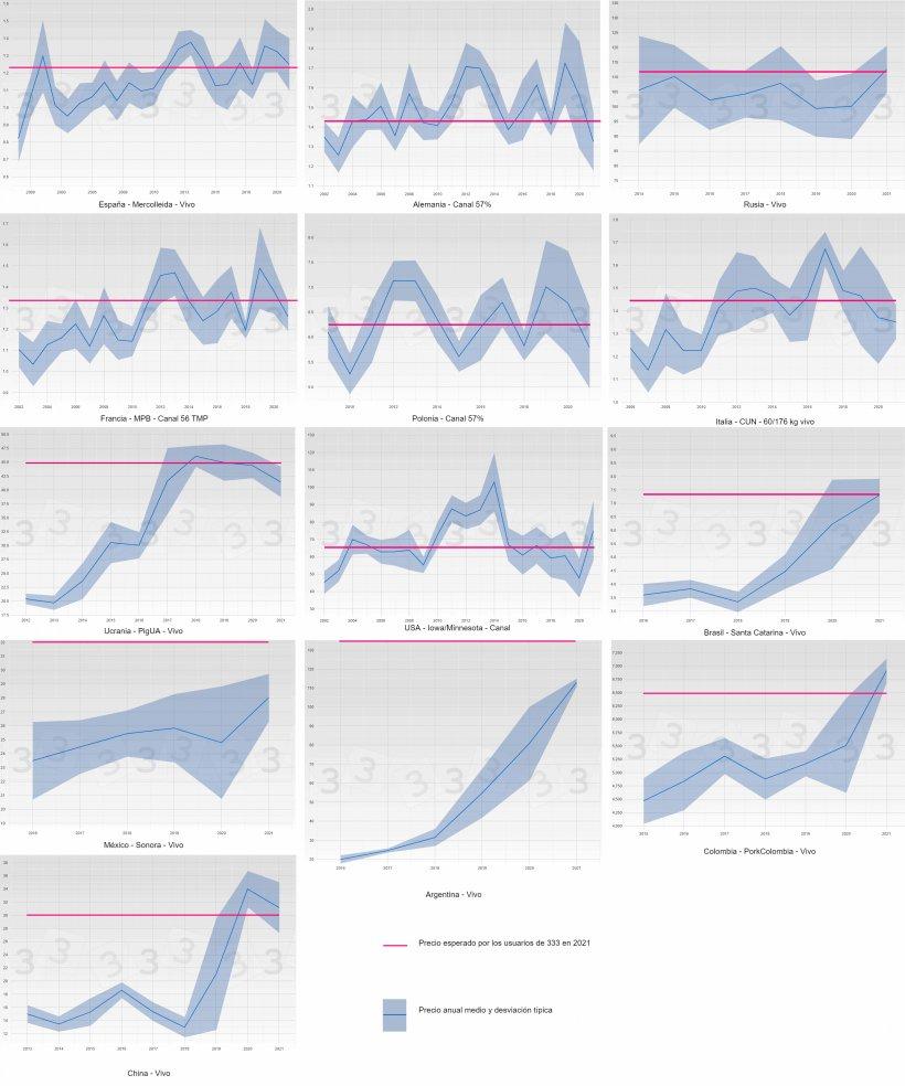 Figura 3. Evolución del precio medio y desviación típica por año y país (azul). En rosa se muestra la predicción (mediana) del precio en 2021 obtenida en la consulta 333.