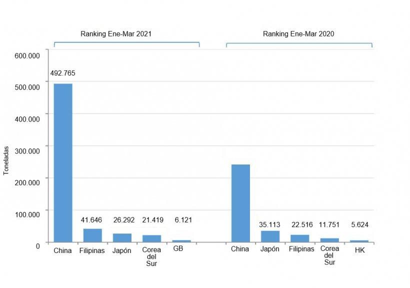Fig. 1. Exportaciones porcinas españolas durante el primer trimestre de 2021 vs. 2020. Fuente: CEXGAN.