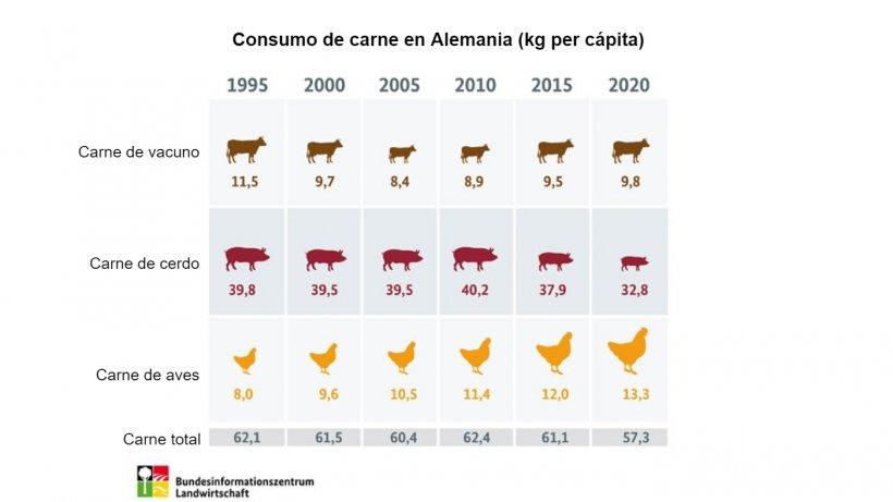 Fuente: Agencia Federal de Agricultura y Alimentación (BLE)