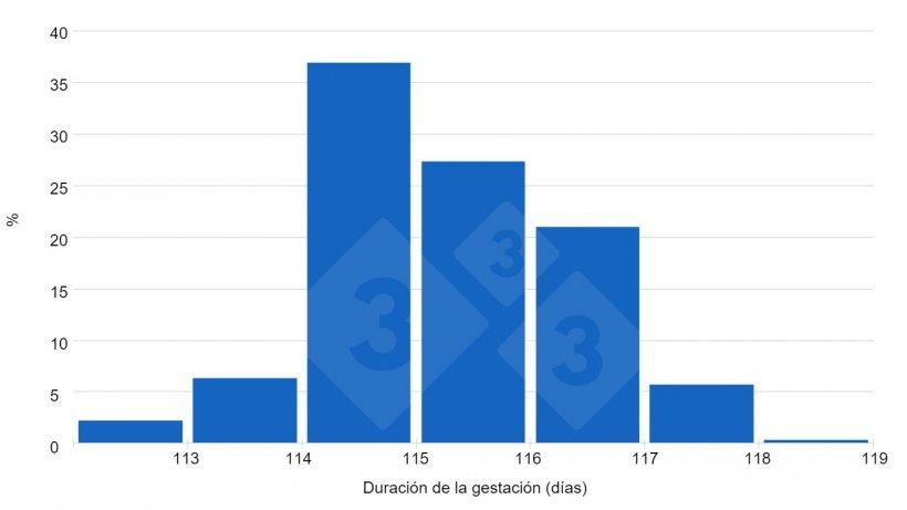 Gráfica 1. Las respuestas de los usuarios de 333 indican una tendencia hacia gestaciones superiores a los 115 días.