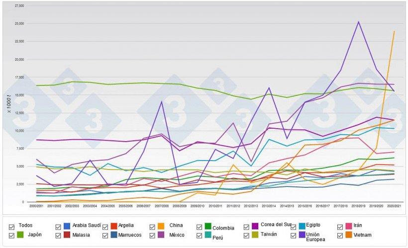 Gráfico 1. Principales importadores mundiales de maíz.