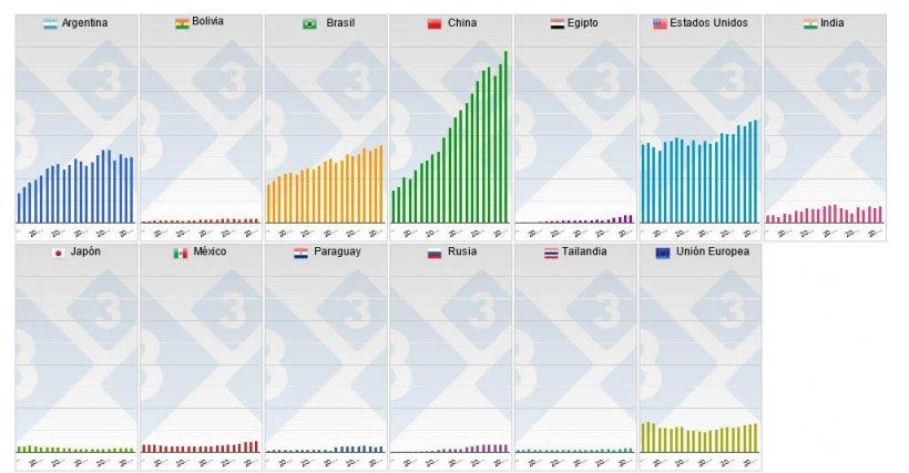 Gráfico 2. Producción anual en los principales países productores de haba de soja.
