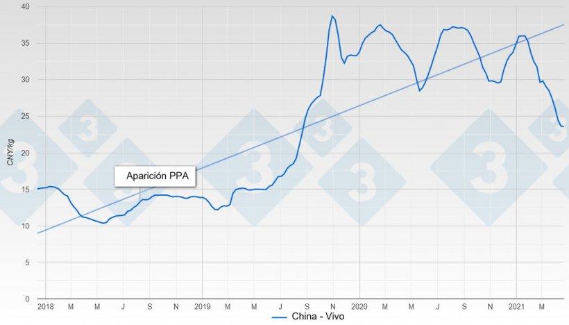 Gráfico 1. Evolución del precio del cerdo en China desde antes de la aparición de la PPA hasta la actualidad.