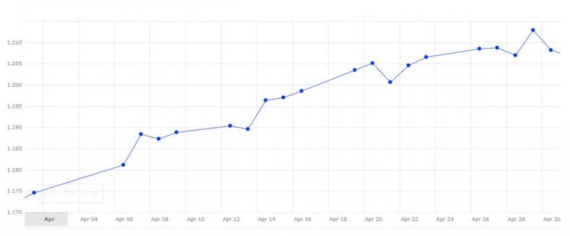 Gráfico 3. Evolución del cambio euro/dólar en el mes de abril (fuente: Banco Central Europeo).