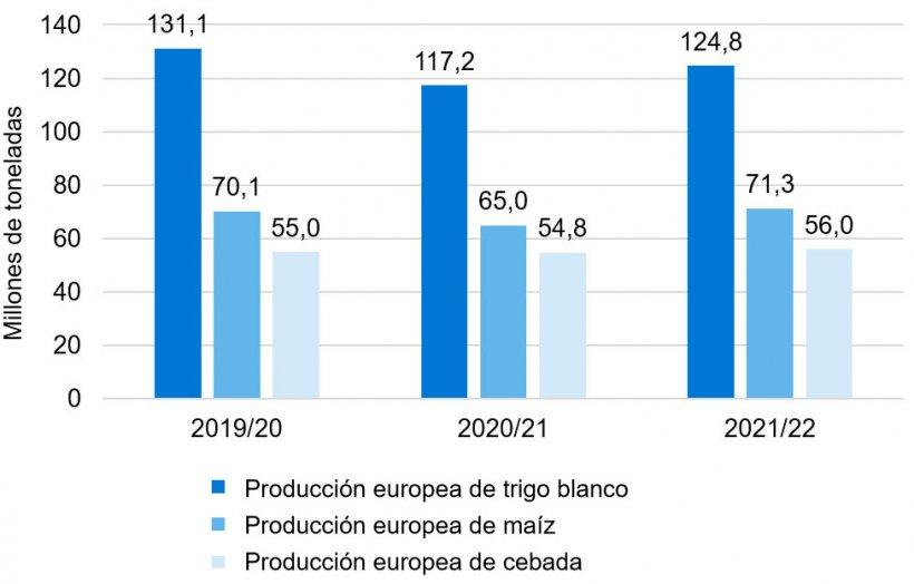 Gráfico 2. Se mantiene la tendencia alcista en la producción europea de trigo blando, maíz y cebada (fuente: Comisión Europea).
