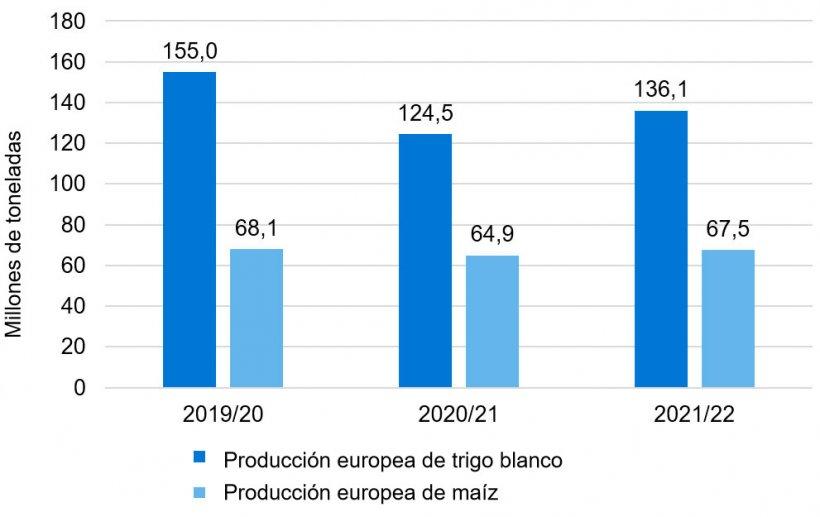 Gráfico 1. Sigue la tendencia alcista en la producción europea de trigo blando y maíz (fuente: Consejo Internacional de Cereales).