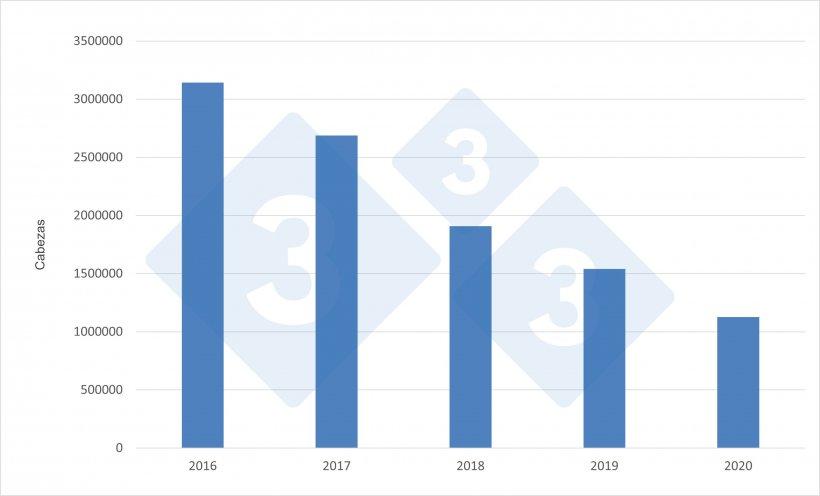Importaciones anuales alemanas de cerdos de engorde procedentes de los Países Bajos.