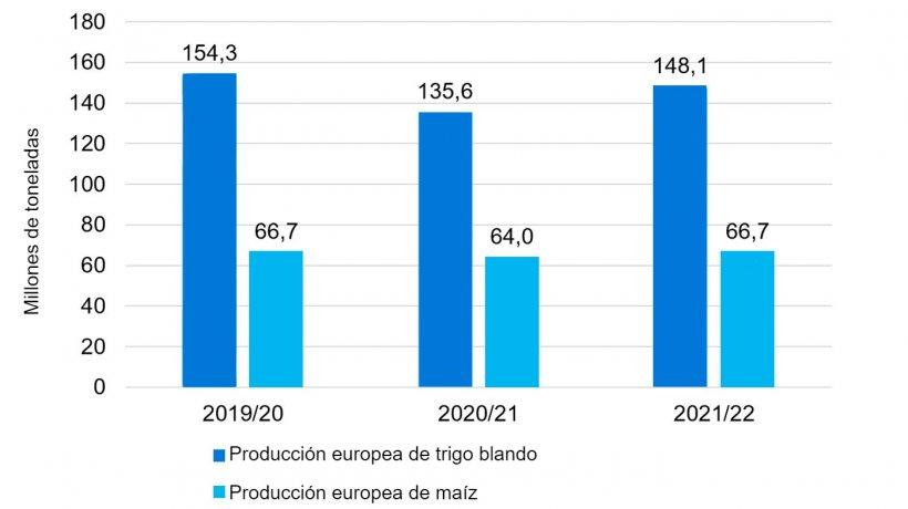 Gráfico 1. Después de la caída de las producciones de trigo blando y maíz en Europa, para el 2021/22 se prevé una recuperación de las cosechas. Fuente: USDA.