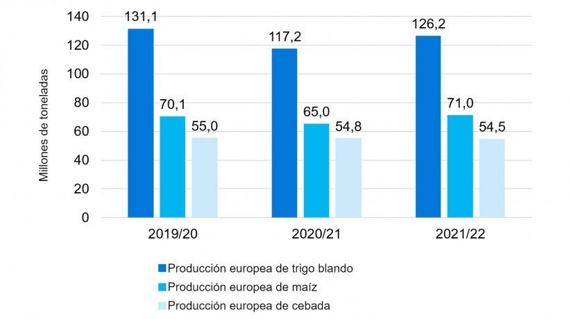 Gráfico 2. Se mantiene la tendencia alcista en la producción europea de trigo blando y maíz. Fuente: Comisión Europea.