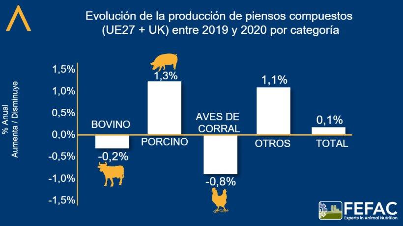 Evolución de la producción de piensos compuestos por categoría. Fuente: FEFAC.