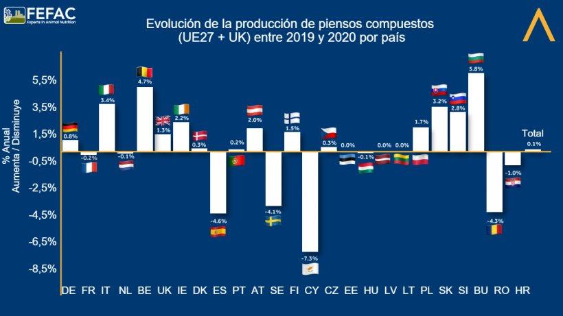 Evolución de la producción de piensos compuestos por país. Fuente: FEFAC.