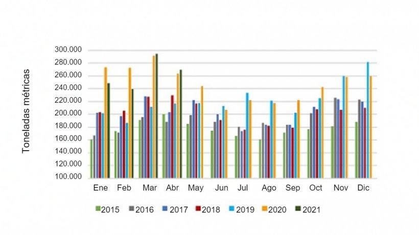 Volumen mensual de exportación de carne de cerdo. Fuente: USMEF