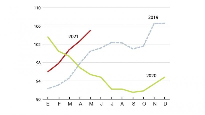 Índice de precios internacionales de la carne (2014-2016 = 100). Fuente: FAO.