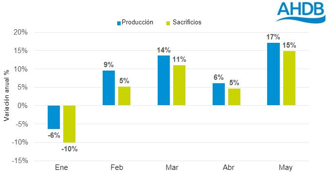 Variación anual de la producción de carne de cerdo del Reino Unido - 2021. Fuente: Defra.