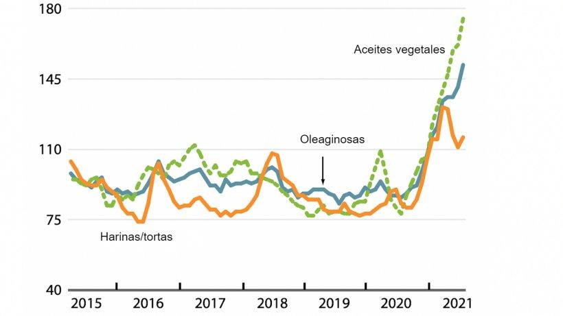 Índices de precios internacionales mensuales de la FAO para oleaginosas, aceites vegetales y harinas/tortas (2014-2016=100). Fuente: FAO.