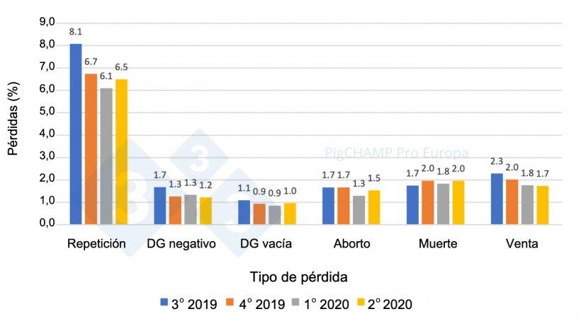Gráfico 6.Distribución y % de pérdidas de gestación por tipo de pérdida, cubriciones periodo Julio 2019-Junio 2020.
