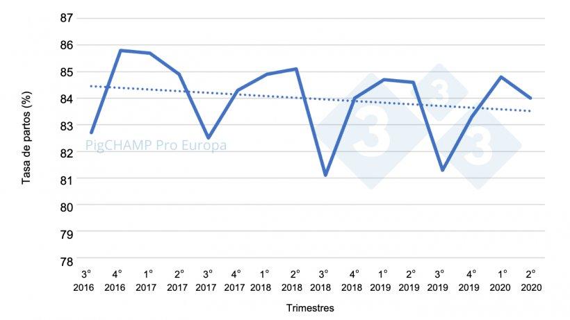 Gráfico 1. Tasa de partos por trimestres de cubriciones, cubriciones periodo Julio 16-Junio 20.