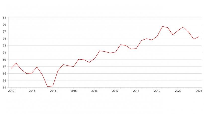 Informe trimestral del censo porcino de EE. UU.(millones de cabezas) - 1 de junio. Fuente: USDA.