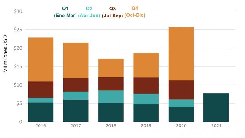 Valor de las exportaciones de soja estadounidense. Fuente: USDA de datos comerciales de la Oficina del Censo de EE. UU.