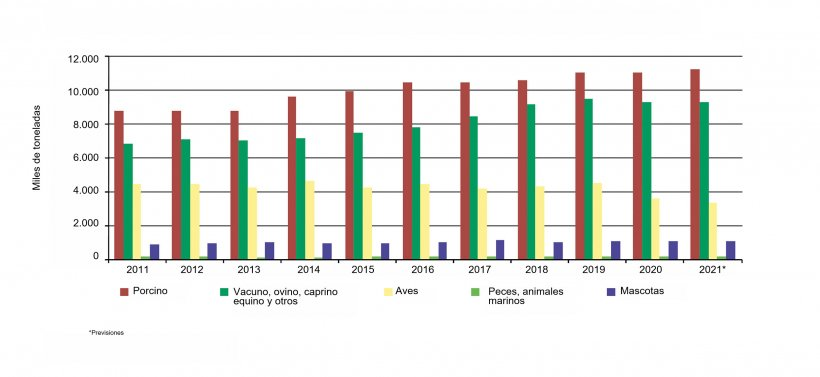 Producción industrial de piensos compuestos para animales. Fuente: INE y CESFAC