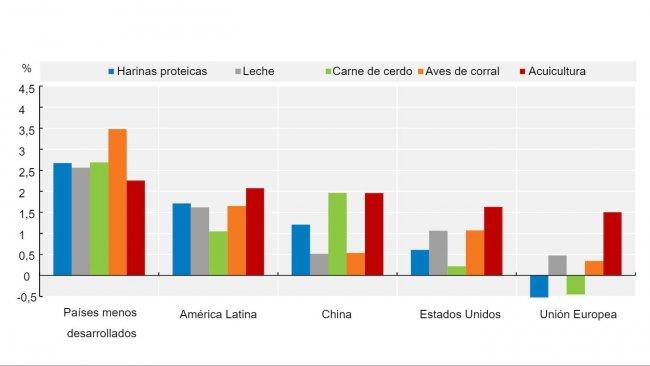 Crecimiento anual promedio del consumo de harinas proteicas yproducción animal (2021-30). Fuente: OECD/FAO (2021), ''OECD-FAO Agricultural Outlook OECD Agriculture statistics (database)'', http://dx.doi.org/10.1787/agr-outl-data-en.