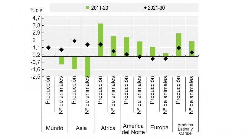 """Producción de carne de cerdo y censos de animales. Feunte: OECD/FAO (2021), """"OECD-FAO Agricultural Outlook"""", OECD Agriculture statistics (database), http://dx.doi.org/10.1787/agr-outl-dataen."""