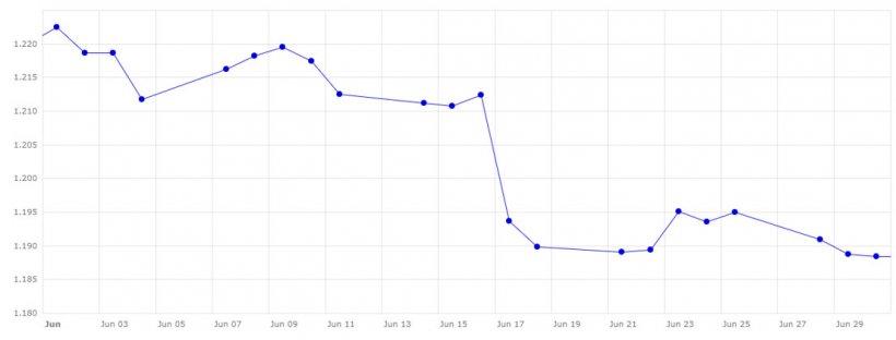 Gráfico 4. Evolución del cambio euro/dólar en el mes de junio (fuente: Banco Central Europeo).