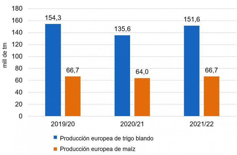 Gráfico 2. Después de la caída de las producciones de trigo blando y maíz en Europa, para el 2021/22 se prevé una recuperación de las cosechas (fuente: USDA).